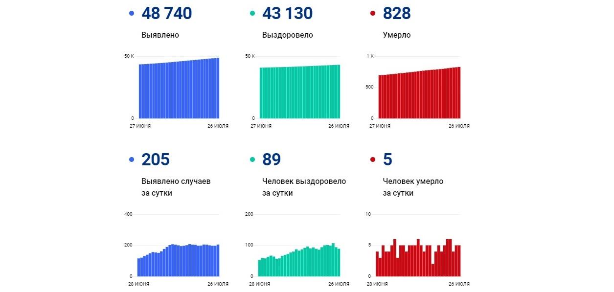 В Ярославской области за последние сутки заболели еще 205 человек, пятеро умерли