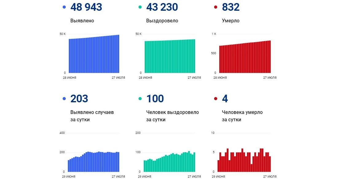 В Ярославской области за последние сутки выздоровели от коронавируса 100 человек, заболели 203