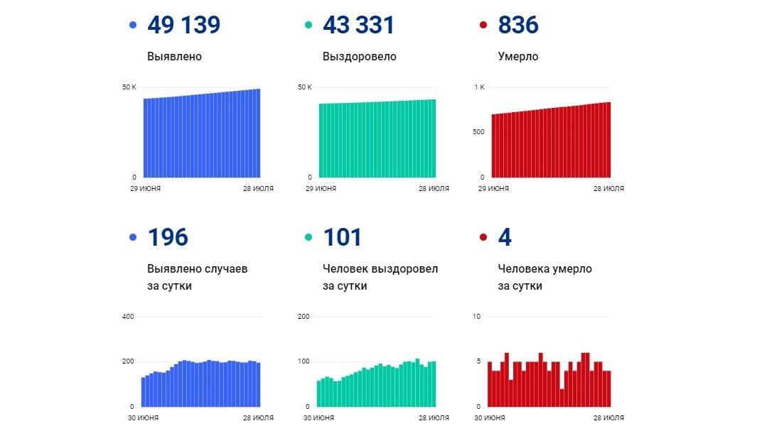В Ярославской области за сутки 196 человек заболели коронавирусом, четверо скончались
