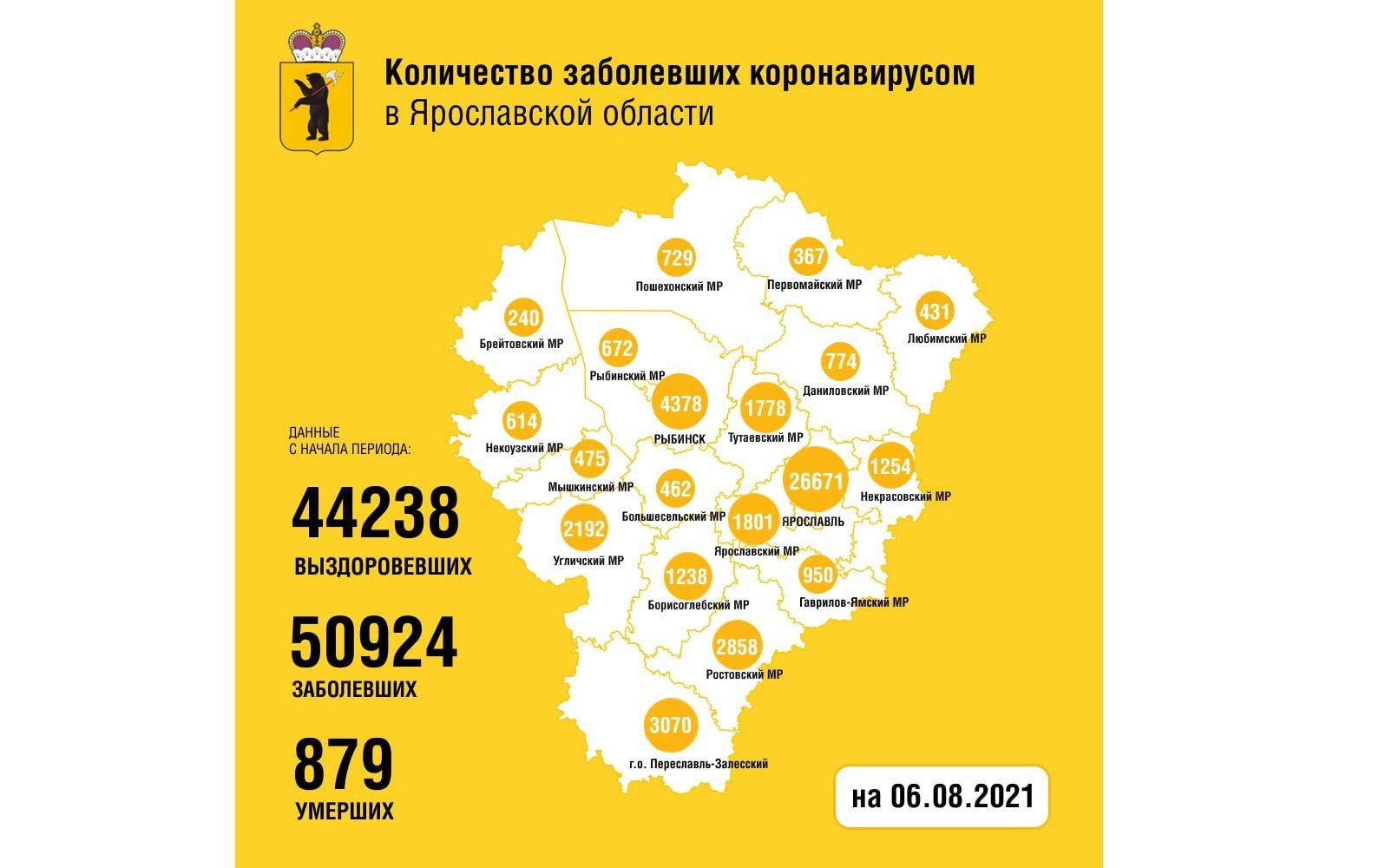 В Ярославской области за сутки коронавирусом заболели 197 человек, пятеро скончались