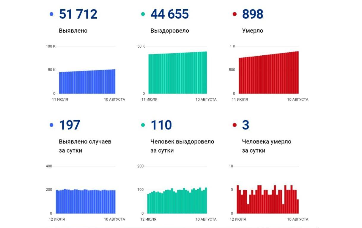 В Ярославской области еще 197 человек заболели коронавирусом, трое скончались