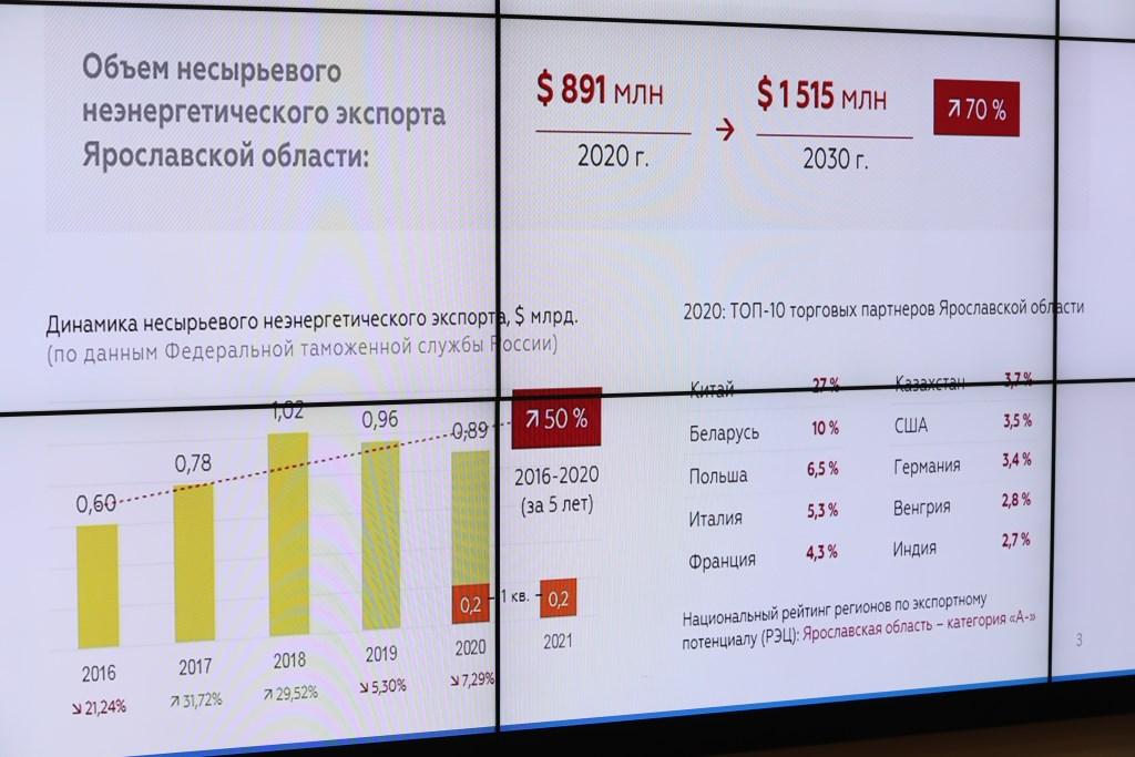Поддержку в первом полугодии 2021 года получили более 180 экспортирующих компаний региона