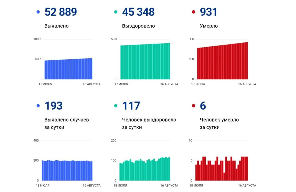 В Ярославской области за сутки выявили 193 новых случая заболевания коронавирусом, шестеро скончались