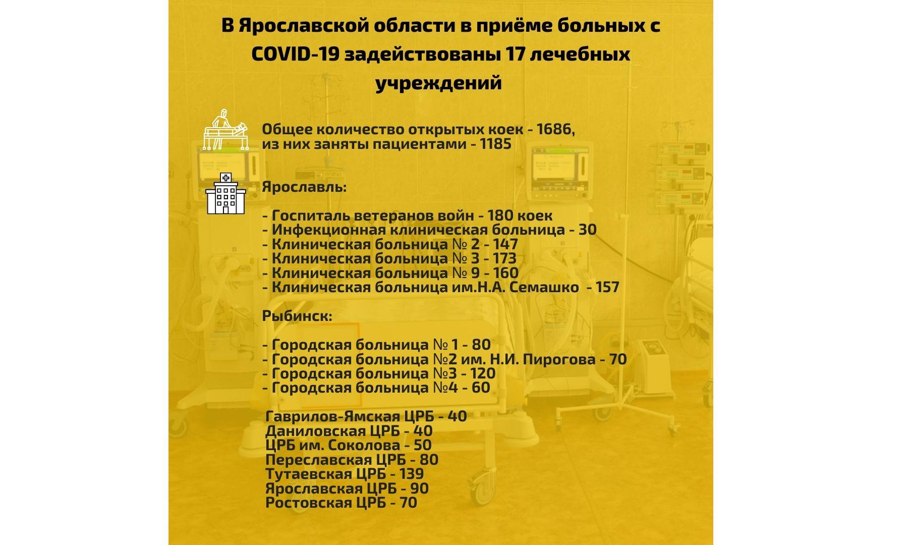В Ярославской области 162 пациента с коронавирусом находятся в крайне тяжелом и тяжелом состоянии