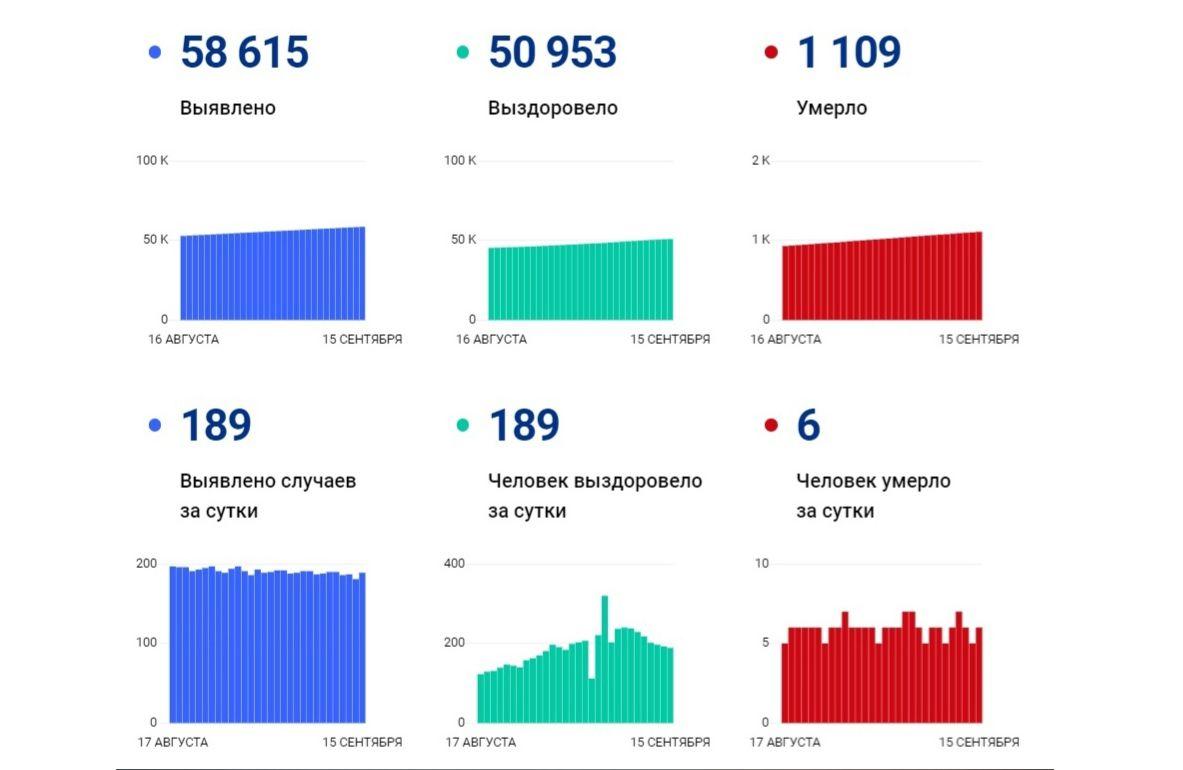 В Ярославской области за сутки коронавирус выявили у 189 человек, шестеро скончались