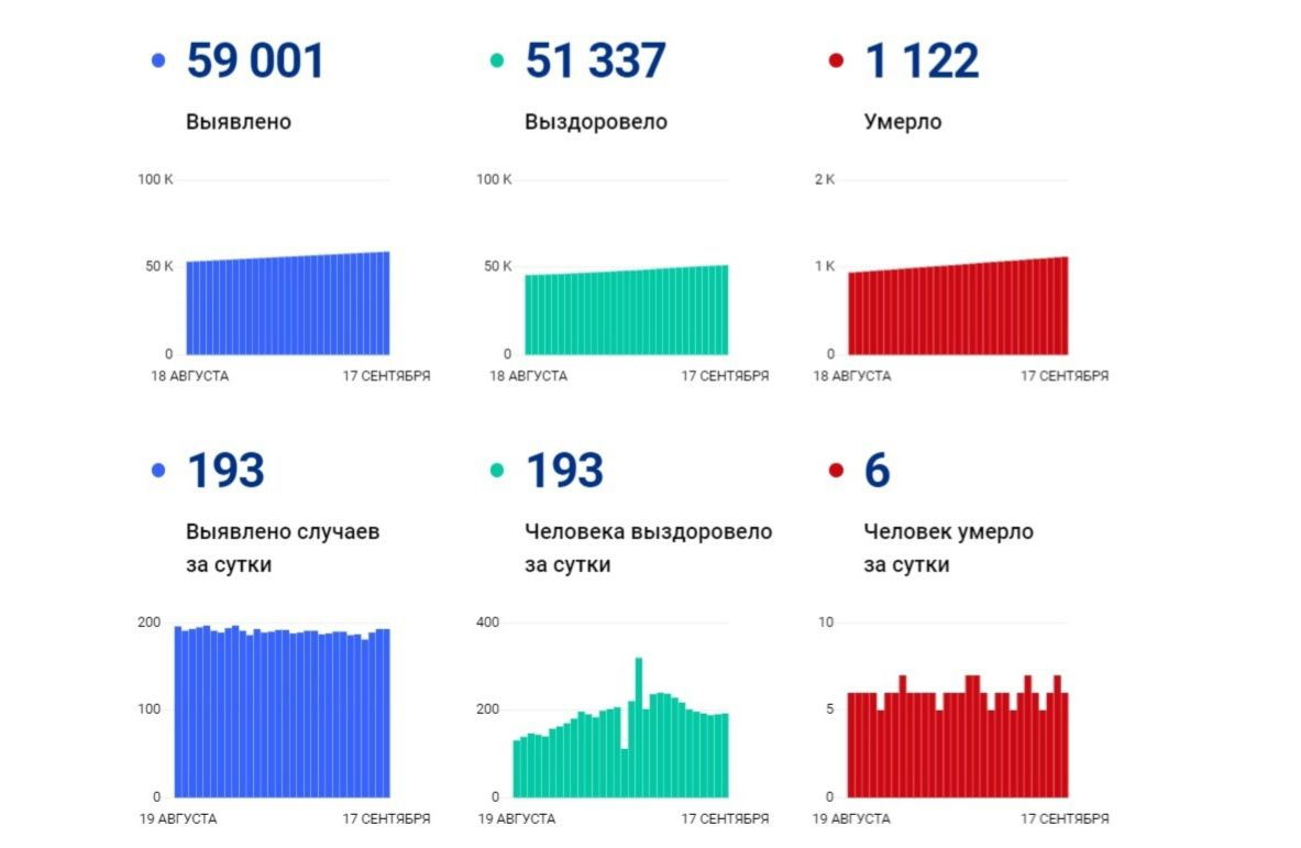 В Ярославской области за сутки выявили 193 новых заболевших коронавирусом, шестеро скончались