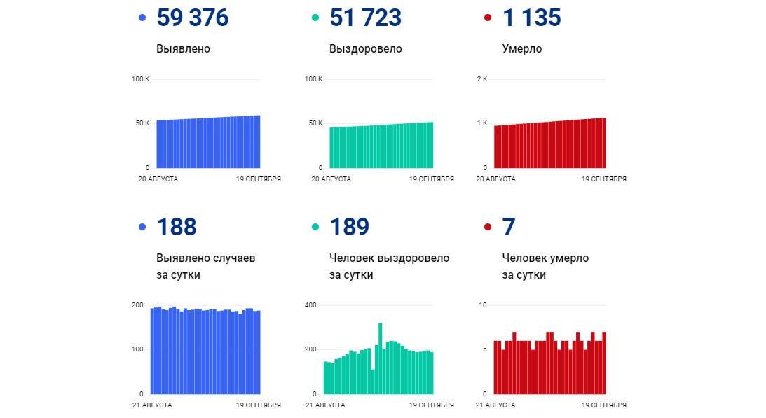 В Ярославской области за сутки выявили 188 новых заболевших коронавирусом, семь человек скончались