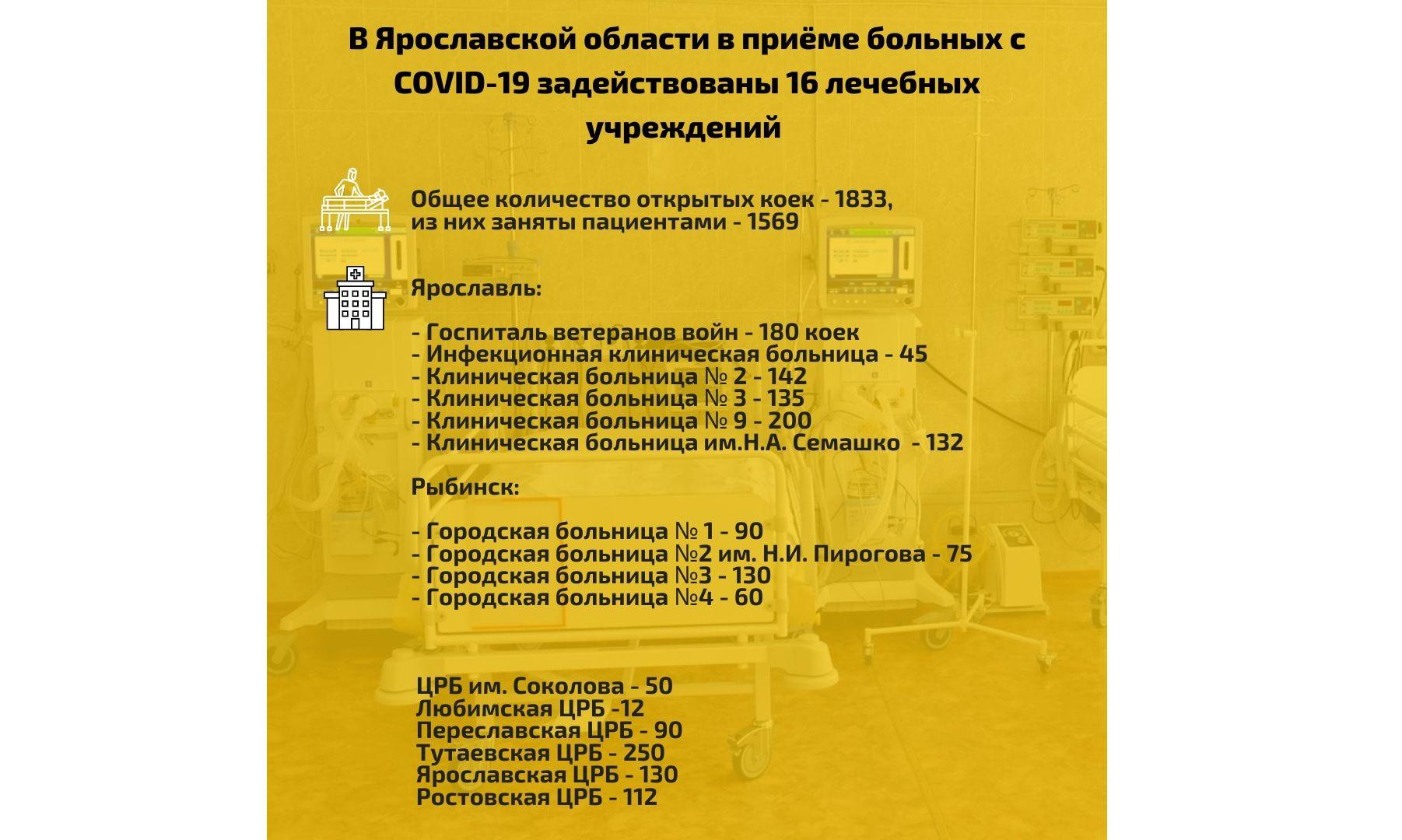 В Ярославской области увеличилось число больниц, принимающих пациентов с ковидом