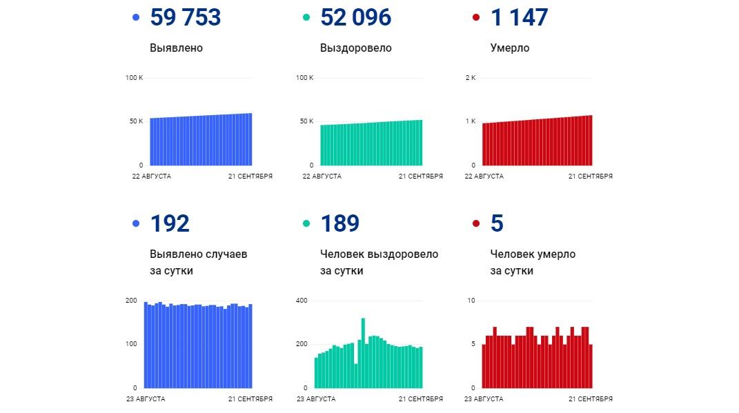 Еще 192 жителя Ярославской области за сутки заболели коронавирусом, пятеро скончались