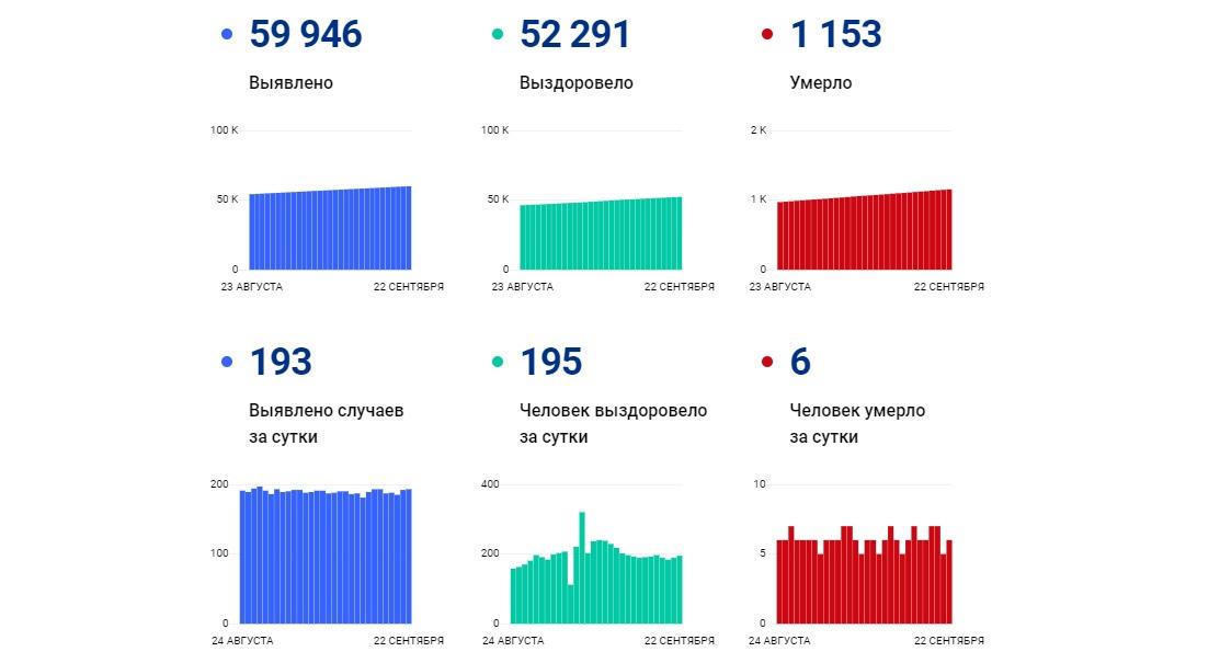 В Ярославской области за сутки коронавирус выявили у 193 человек, шестеро скончались