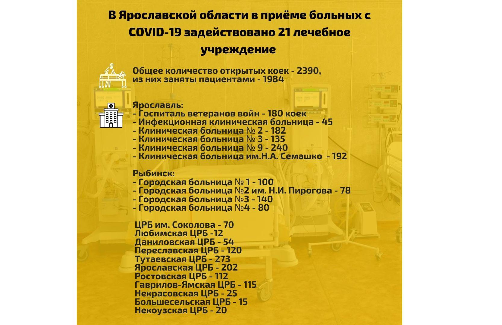 В Ярославской области увеличили количество коек для пациентов с коронавирусом