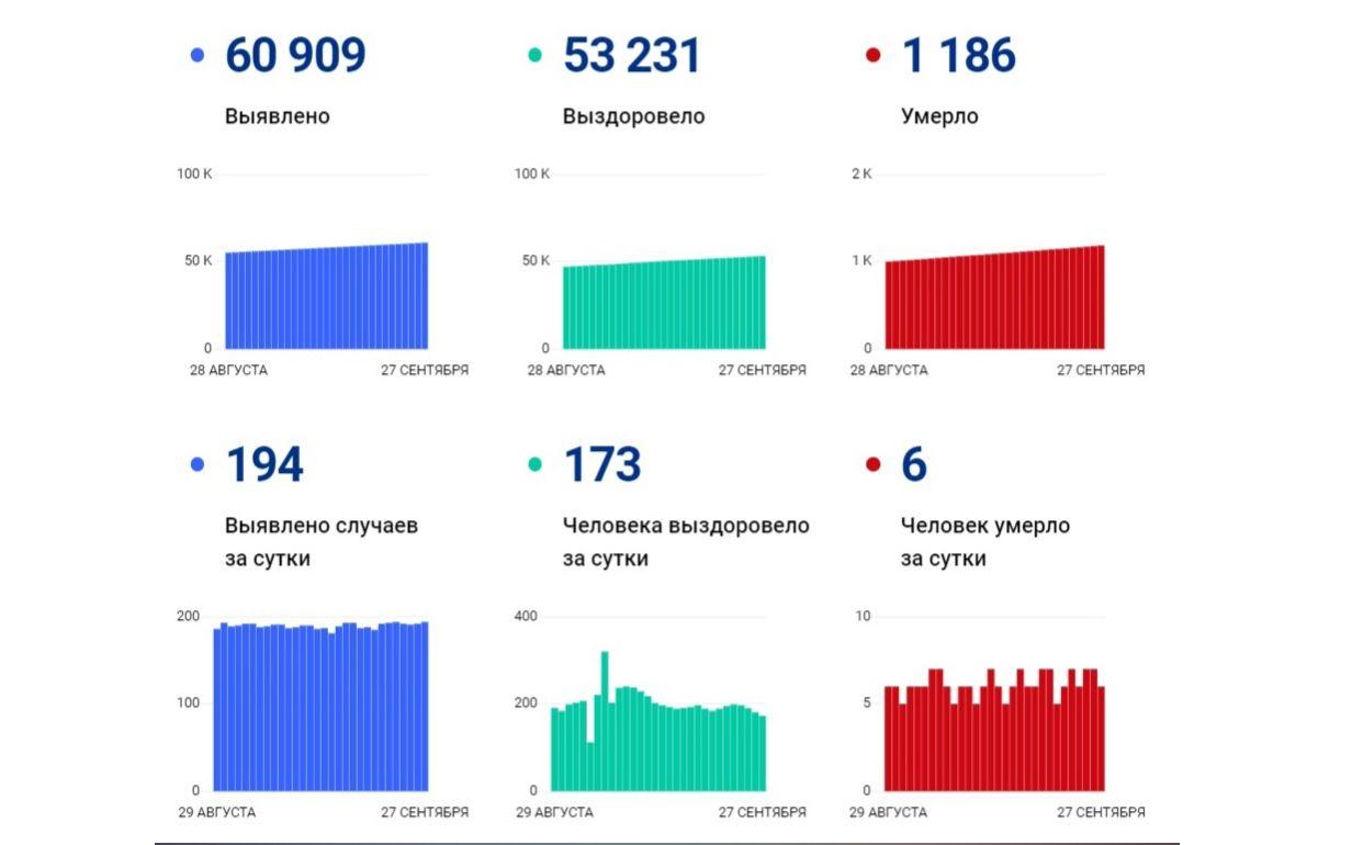В Ярославской области зарегистрировали 194 новых больных коронавирусом, шестеро скончались