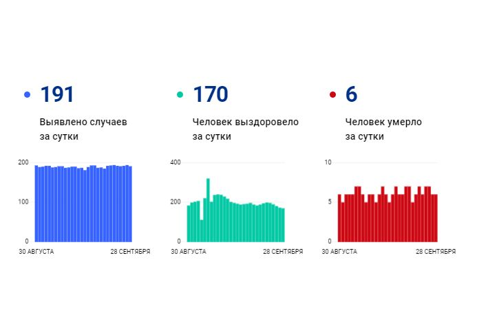 В Ярославской области еще 191 человек заболел коронавирусом, шестеро скончалось