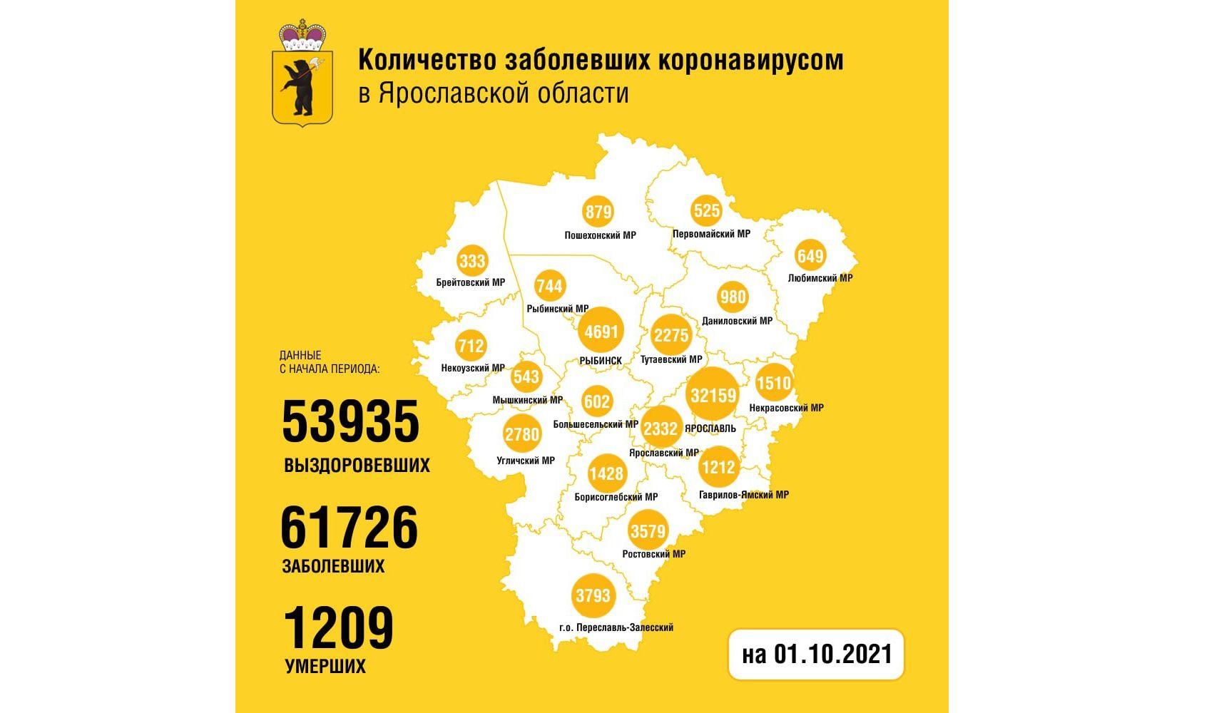 В Ярославской области установлен рекорд по количеству заболевших коронавирусом за сутки