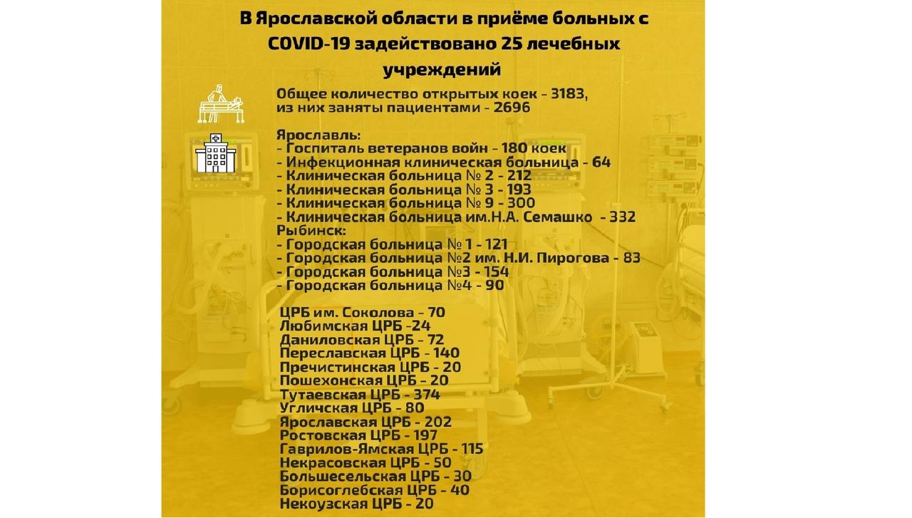 В Ярославской области увеличили число коек для заболевших коронавирусом